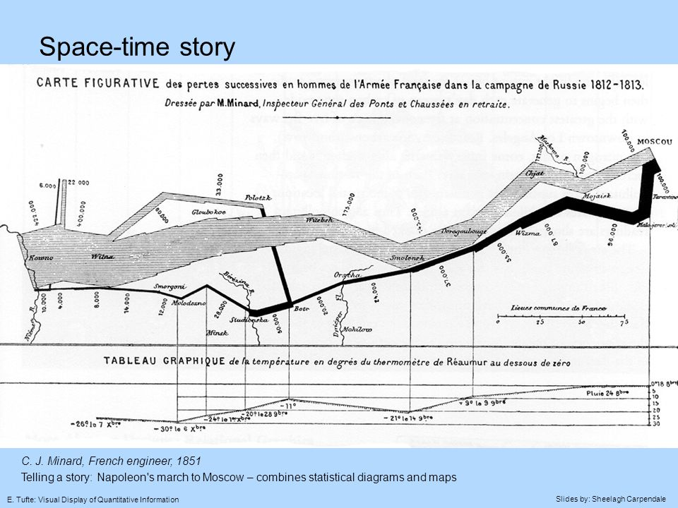 Slides by: Sheelagh Carpendale E. Tufte: Visual Display of Quantitative Information Space-time story C. J. Minard, French engineer, 1851 Telling a sto