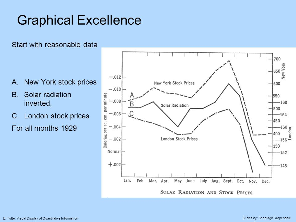 Slides by: Sheelagh Carpendale E.Tufte: Visual Display of Quantitative Information Time Series E.