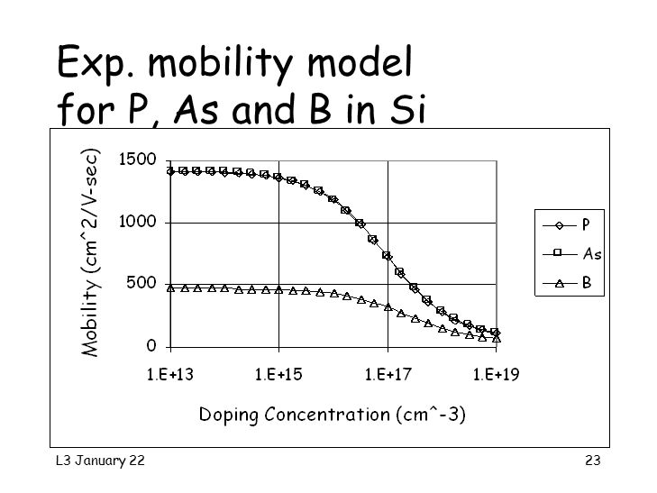 L3 January 2223 Exp. mobility model for P, As and B in Si