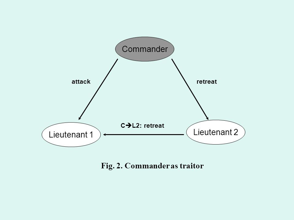Commander Lieutenant 1 Lieutenant 2 attack C  L2: retreat retreat Fig. 2. Commander as traitor