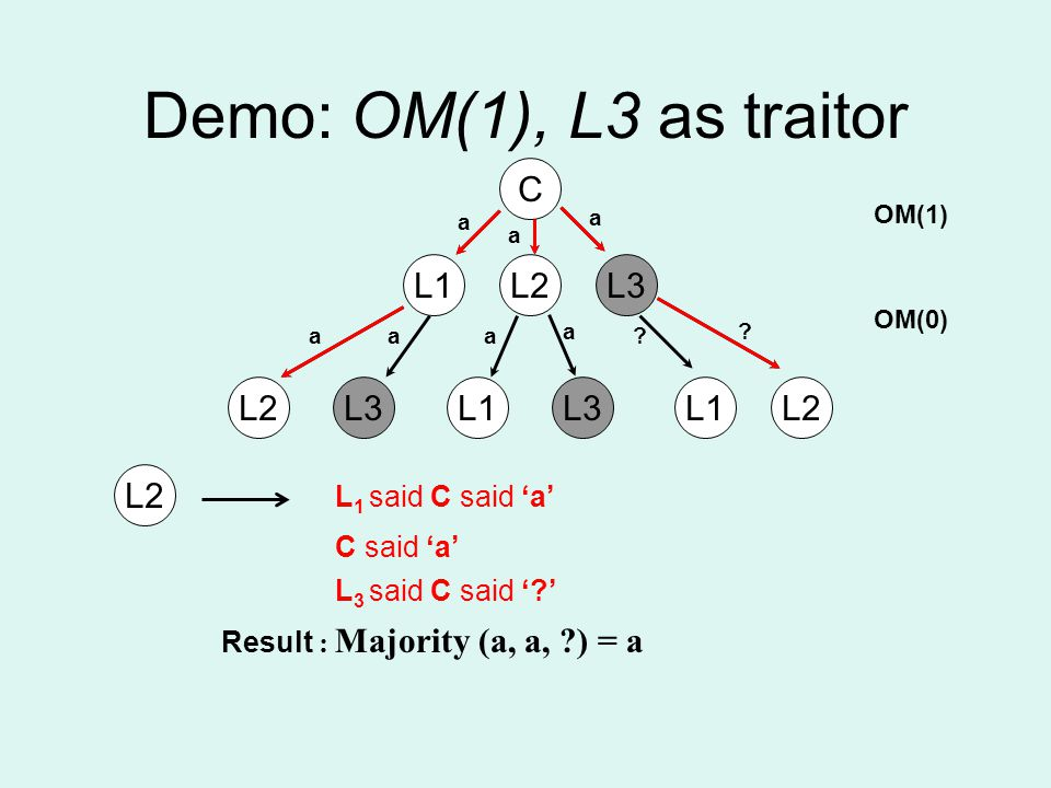 Demo: OM(1), L3 as traitor C L1L2L3 a a a aaa a .