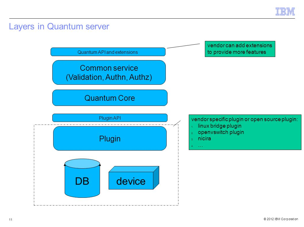 © 2012 IBM Corporation 11 Layers in Quantum server Quantum API and extensions Common service (Validation, Authn, Authz) Plugin API DB Plugin device Quantum Core vendor specific plugin or open source plugin: 1.