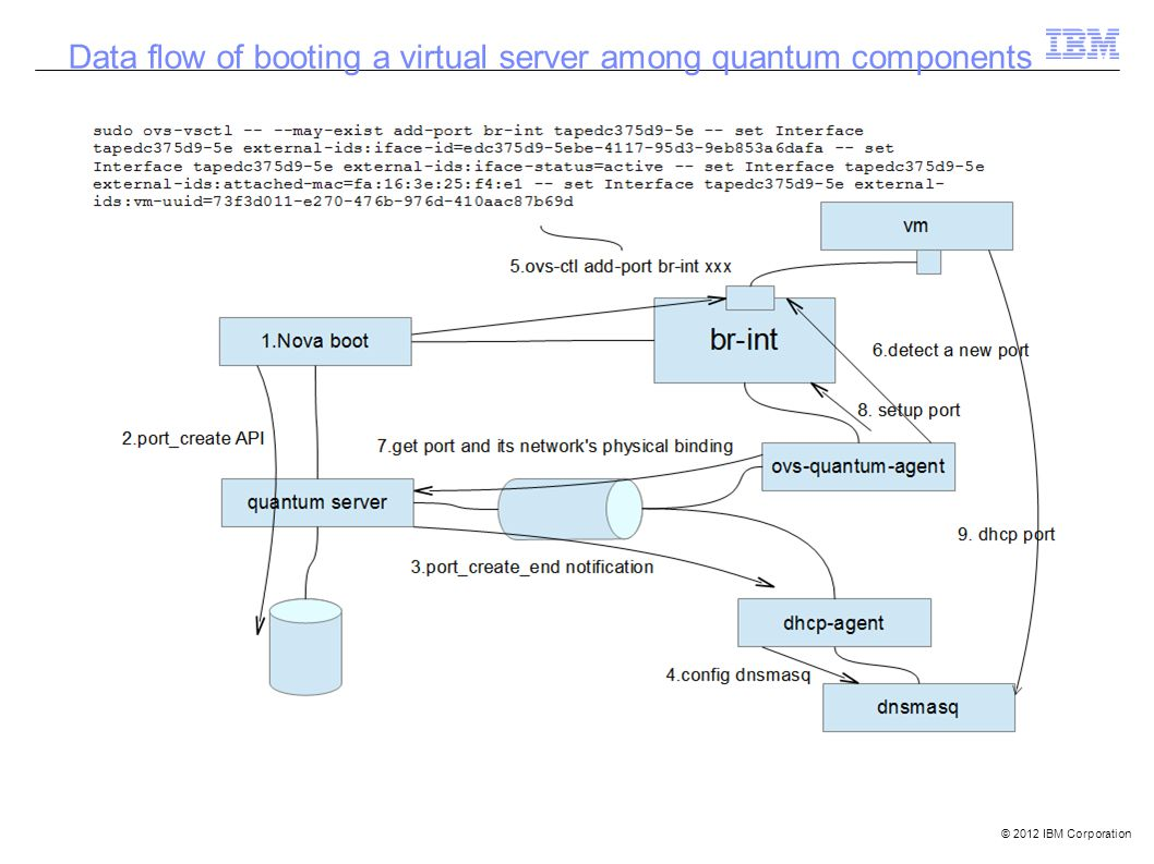 © 2012 IBM Corporation Data flow of booting a virtual server among quantum components