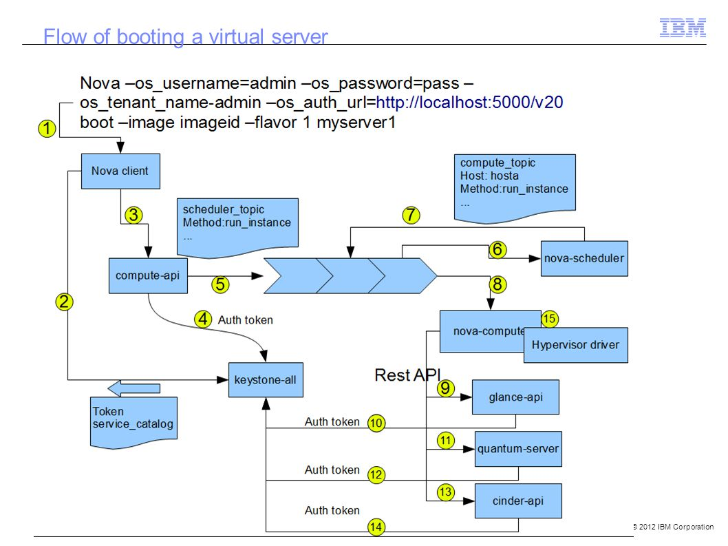 © 2012 IBM Corporation Flow of booting a virtual server