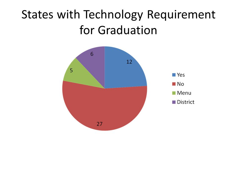 States with Technology Requirement for Graduation