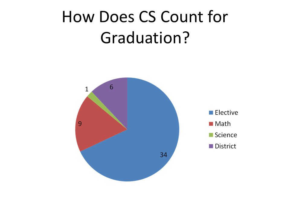 How Does CS Count for Graduation