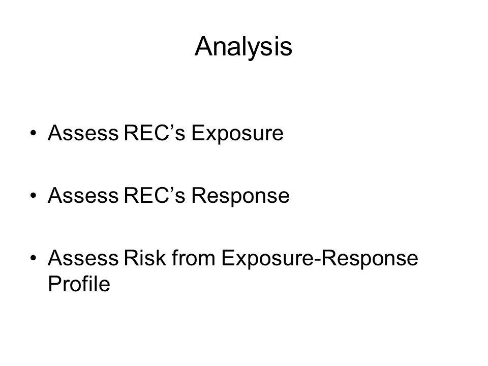 Analysis Assess REC's Exposure Assess REC's Response Assess Risk from Exposure-Response Profile