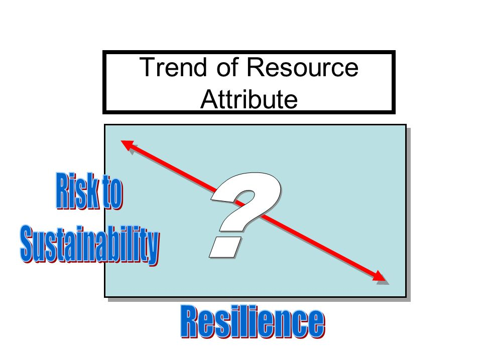 Trend of Resource Attribute