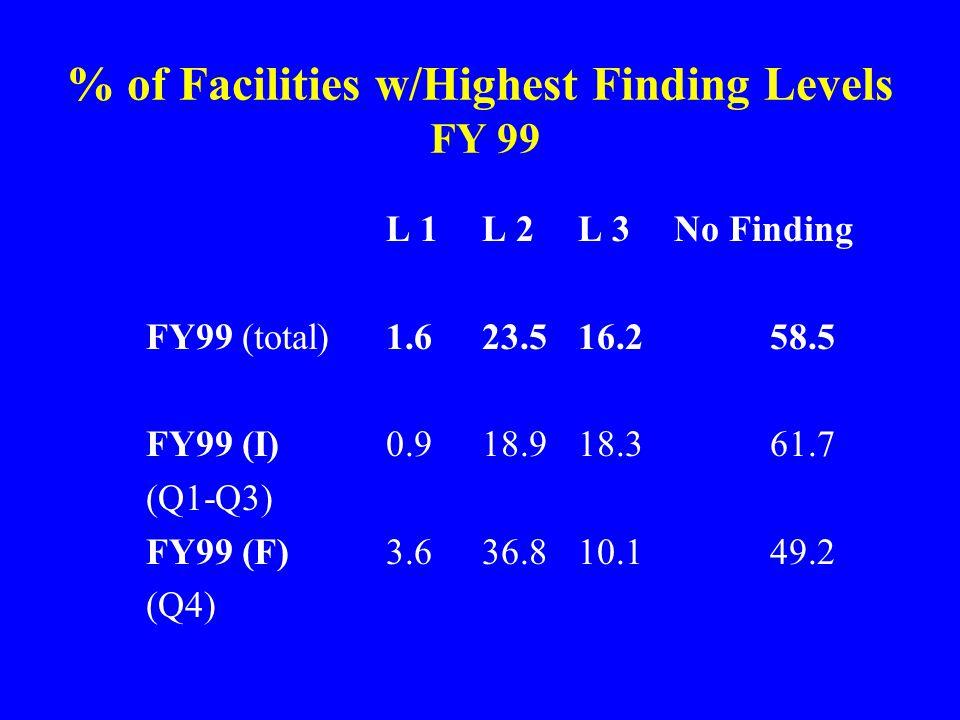 % of Facilities w/Highest Finding Levels FY 99 L 1 L 2L 3No Finding FY99 (total)1.623.516.258.5 FY99 (I)0.918.918.361.7 (Q1-Q3) FY99 (F)3.636.810.149.2 (Q4)
