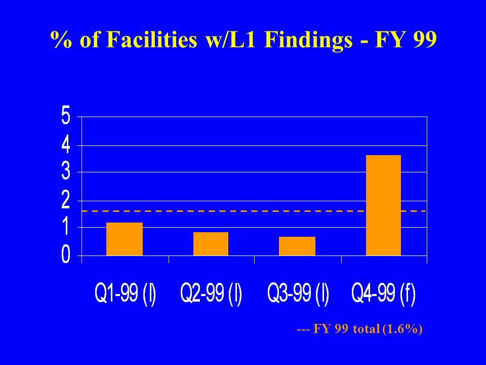 % of Facilities w/L1 Findings - FY 99 --- FY 99 total (1.6%)