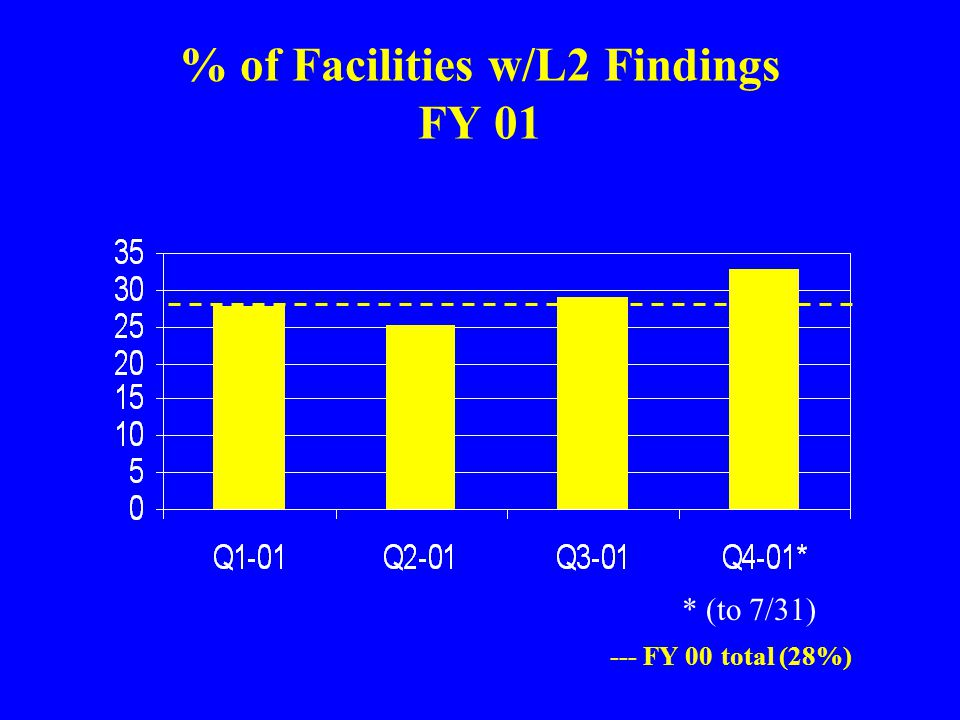 % of Facilities w/L2 Findings FY 01 --- FY 00 total (28%) * (to 7/31)