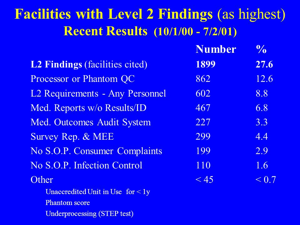 Facilities with Level 2 Findings (as highest) Recent Results (10/1/00 - 7/2/01) Number % L2 Findings (facilities cited)189927.6 Processor or Phantom QC86212.6 L2 Requirements - Any Personnel6028.8 Med.