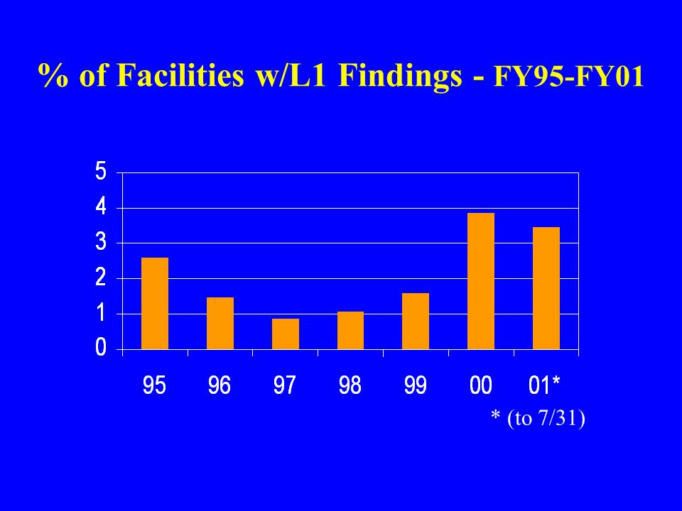 % of Facilities w/L1 Findings - FY95-FY01 * (to 7/31)