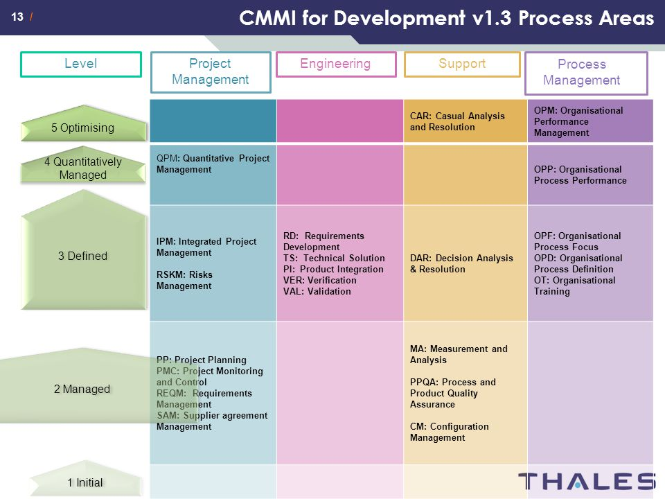 13 / CMMI for Development v1.3 Process Areas Project Management EngineeringLevelSupport Process Management CAR: Casual Analysis and Resolution OPM: Or
