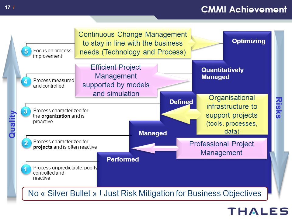17 / CMMI Achievement Process unpredictable, poorly controlled and reactive Process characterized for projects and is often reactive Process character