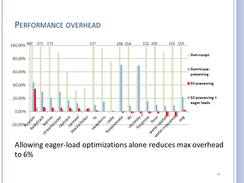 P ERFORMANCE OVERHEAD Allowing eager-load optimizations alone reduces max overhead to 6% 480373 154 132200116159173237 298