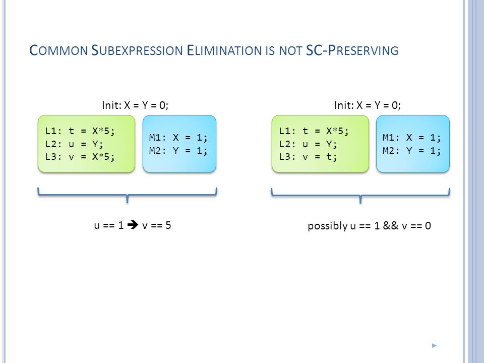 C OMMON S UBEXPRESSION E LIMINATION IS NOT SC-P RESERVING L1: t = X*5; L2: u = Y; L3: v = X*5; L1: t = X*5; L2: u = Y; L3: v = X*5; L1: t = X*5; L2: u = Y; L3: v = t; L1: t = X*5; L2: u = Y; L3: v = t; M1: X = 1; M2: Y = 1; M1: X = 1; M2: Y = 1; M1: X = 1; M2: Y = 1; M1: X = 1; M2: Y = 1; u == 1  v == 5 possibly u == 1 && v == 0 Init: X = Y = 0;