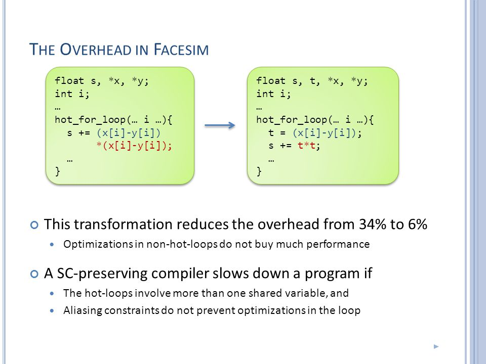 T HE O VERHEAD IN F ACESIM This transformation reduces the overhead from 34% to 6% Optimizations in non-hot-loops do not buy much performance A SC-preserving compiler slows down a program if The hot-loops involve more than one shared variable, and Aliasing constraints do not prevent optimizations in the loop float s, *x, *y; int i; … hot_for_loop(… i …){ s += (x[i]-y[i]) *(x[i]-y[i]); … } float s, *x, *y; int i; … hot_for_loop(… i …){ s += (x[i]-y[i]) *(x[i]-y[i]); … } float s, t, *x, *y; int i; … hot_for_loop(… i …){ t = (x[i]-y[i]); s += t*t; … } float s, t, *x, *y; int i; … hot_for_loop(… i …){ t = (x[i]-y[i]); s += t*t; … }