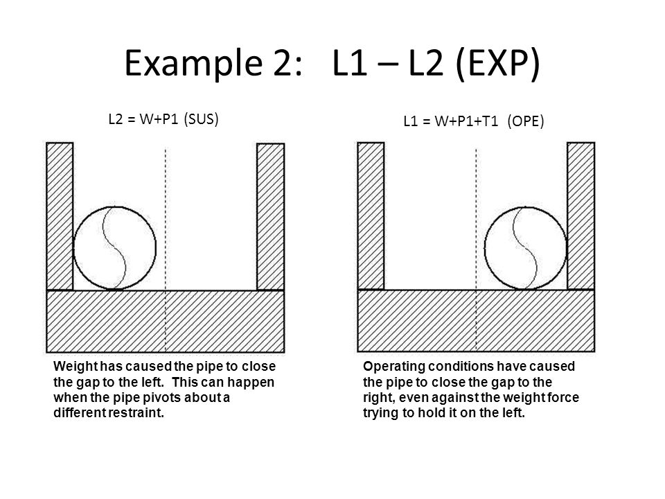 Example 2: L1 – L2 (EXP) L2 = W+P1 (SUS) L1 = W+P1+T1 (OPE) Weight has caused the pipe to close the gap to the left. This can happen when the pipe piv