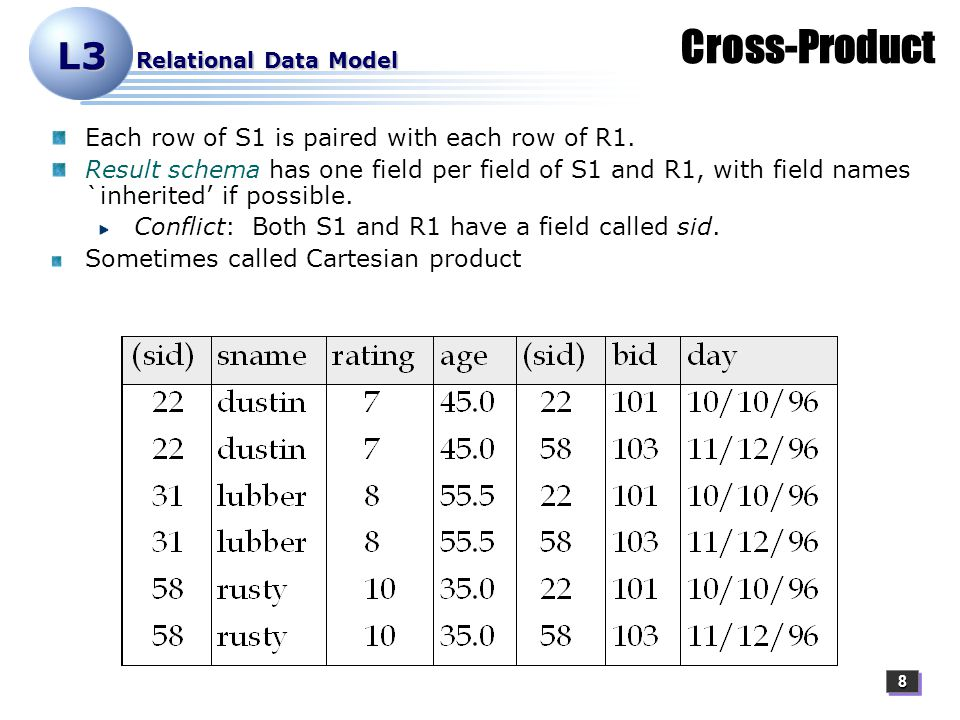 88 L3 Relational Data Model Cross-Product Each row of S1 is paired with each row of R1.