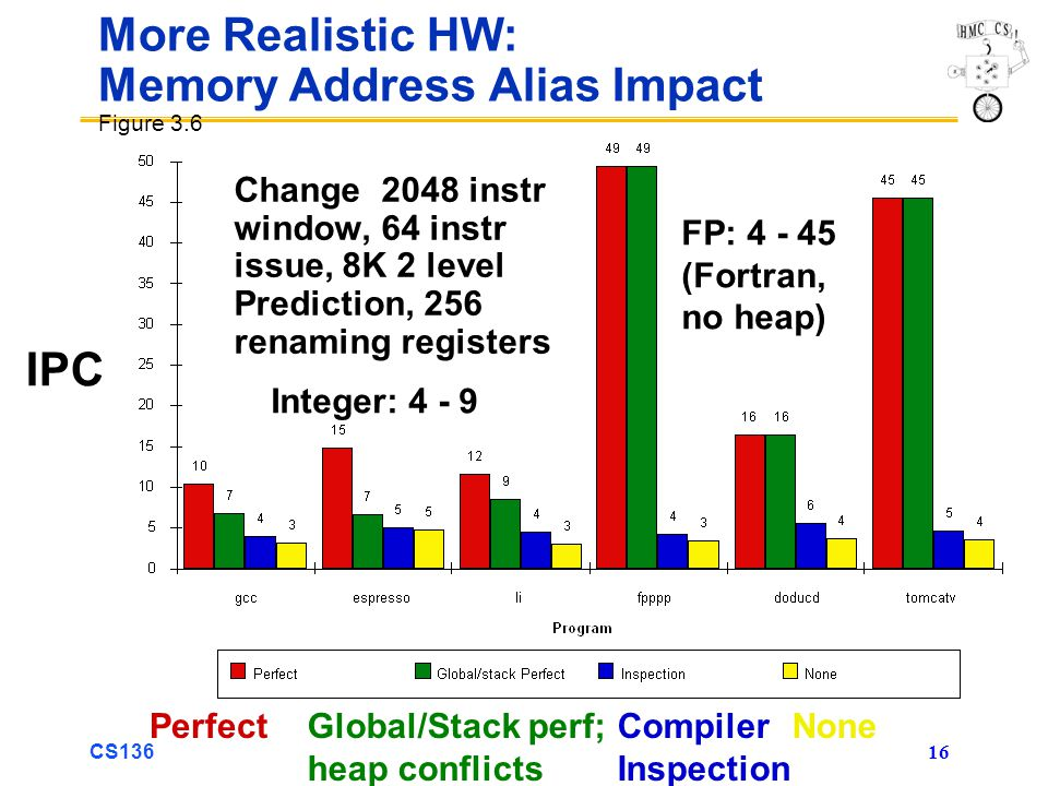 CS136 16 More Realistic HW: Memory Address Alias Impact Figure 3.6 Change 2048 instr window, 64 instr issue, 8K 2 level Prediction, 256 renaming registers NoneGlobal/Stack perf; heap conflicts PerfectCompiler Inspection FP: 4 - 45 (Fortran, no heap) Integer: 4 - 9 IPC