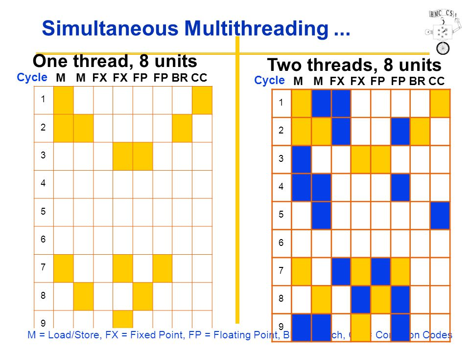 CS Simultaneous Multithreading...