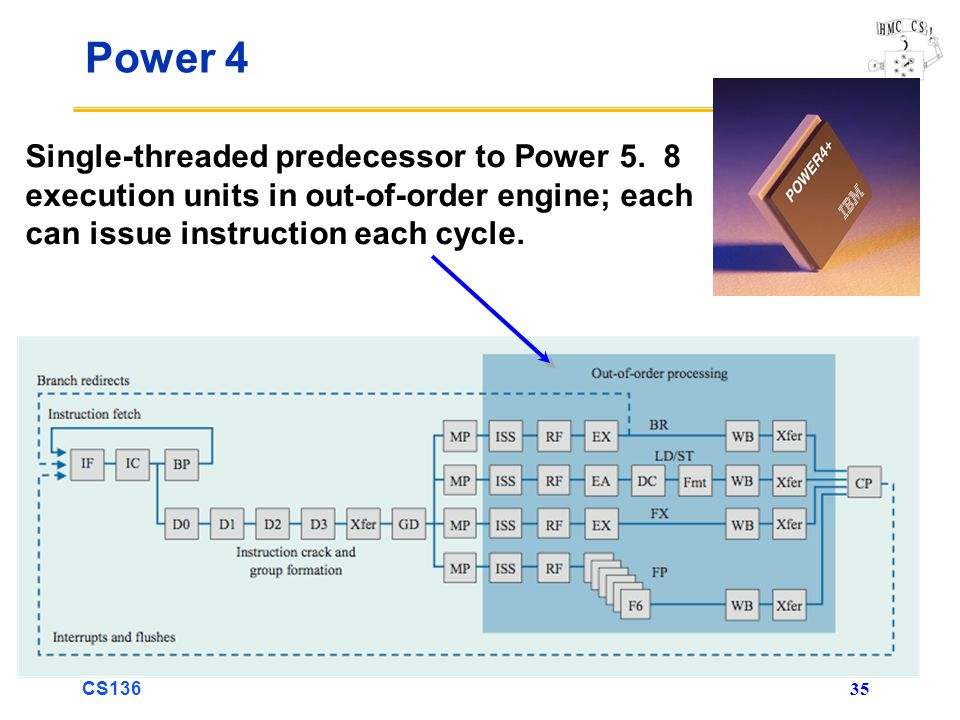CS Power 4 Single-threaded predecessor to Power 5.