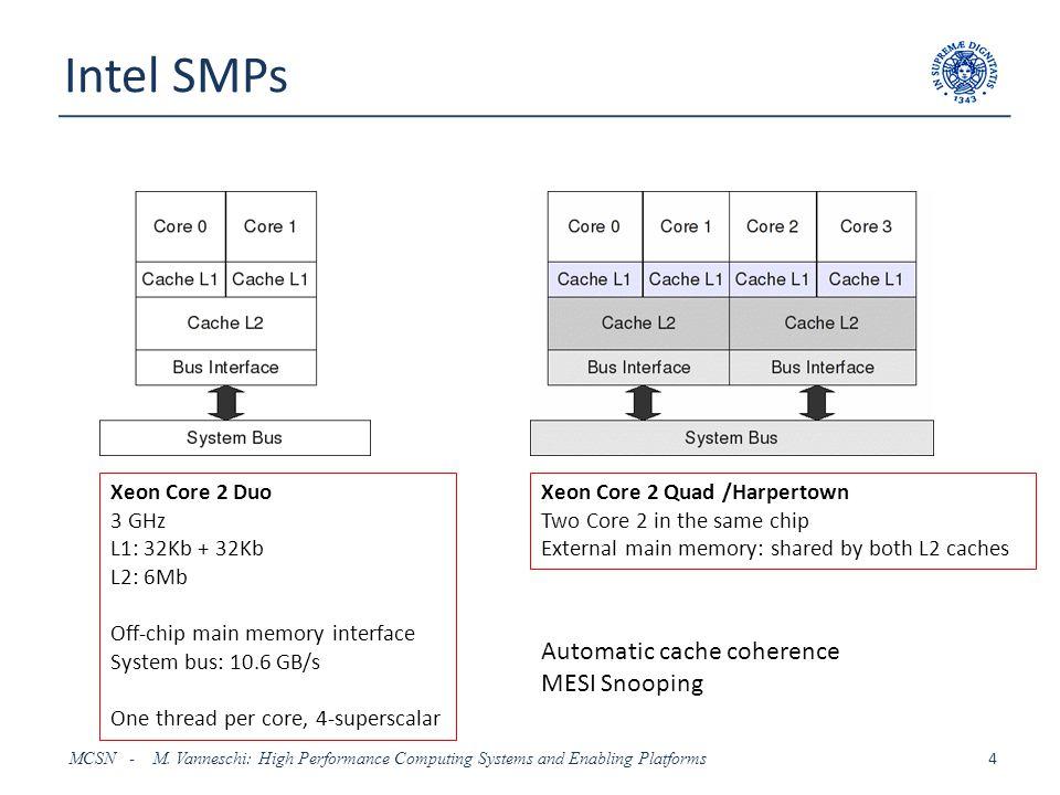 Intel SMPs: Nehalem MCSN - M.