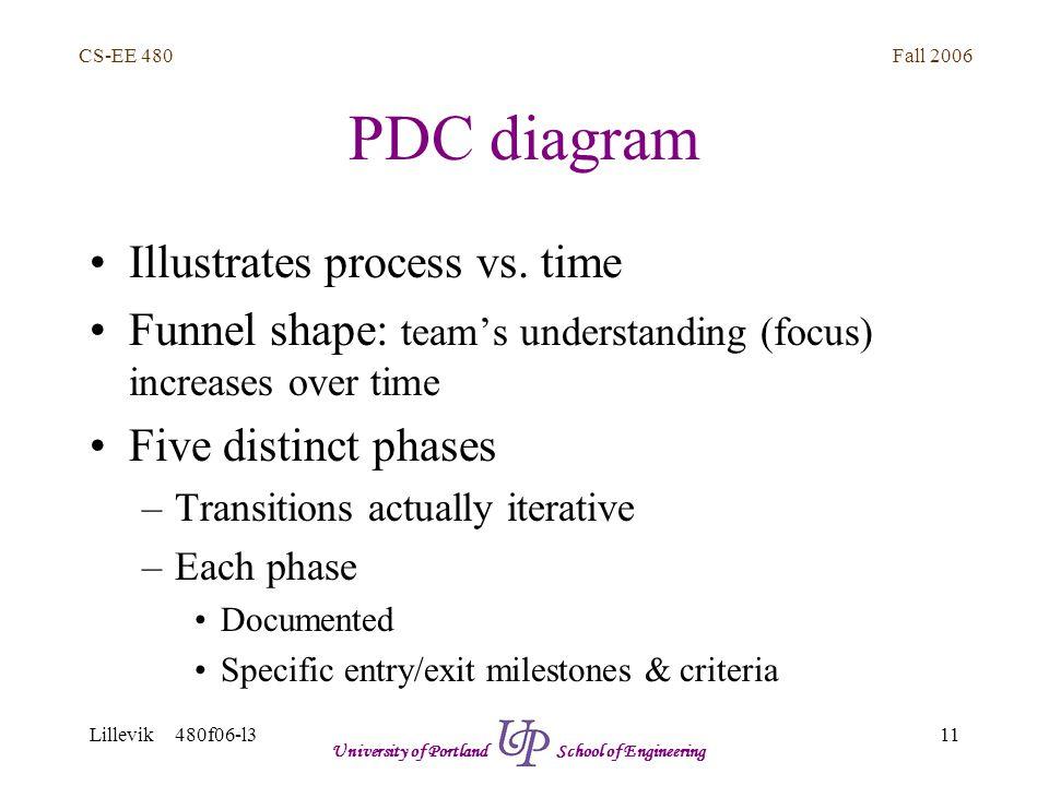 Fall 2006 11 CS-EE 480 Lillevik 480f06-l3 University of Portland School of Engineering PDC diagram Illustrates process vs.