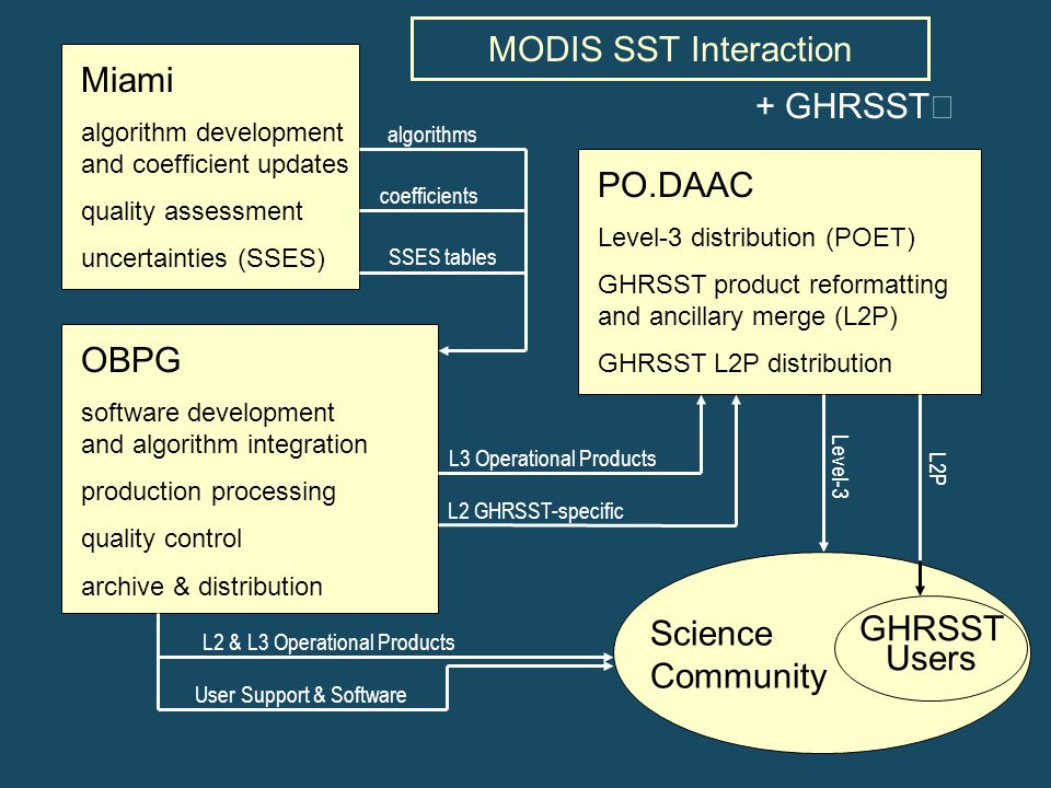 PO.DAAC Level-3 distribution (POET) GHRSST product reformatting and ancillary merge (L2P) GHRSST L2P distribution MODIS SST Interaction OBPG software development and algorithm integration production processing quality control archive & distribution Miami algorithm development and coefficient updates quality assessment uncertainties (SSES) L3 Operational Products L2 GHRSST-specific L2 & L3 Operational Products Level-3 coefficients SSES tables User Support & Software L2P algorithms GHRSST Users Science Community + GHRSST