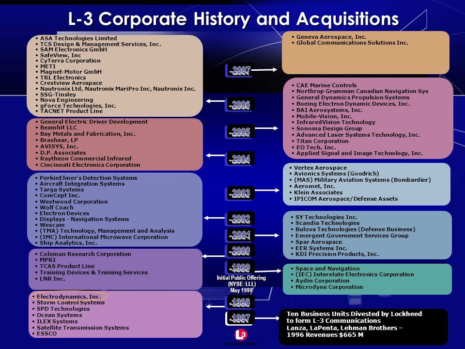 L-3 Corporate History and Acquisitions Initial Public Offering (NYSE: LLL) May 1998 Initial Public Offering (NYSE: LLL) May 1998 PerkinElmer's Detection Systems Aircraft Integration Systems Targa Systems ComCept Inc.