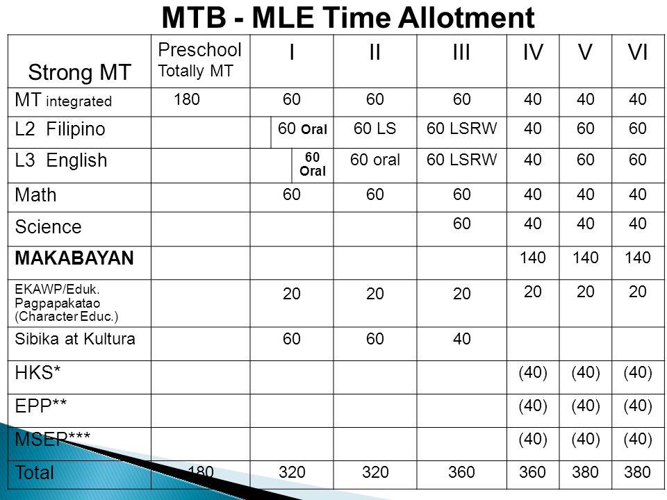 Strong MT Preschool Totally MT IIIIIIIVVVI MT integrated 18060 40 L2 Filipino 60 Oral 60 LS60 LSRW4060 L3 English 60 Oral 60 oral60 LSRW4060 Math 60 40 Science 6040 MAKABAYAN 140 EKAWP/Eduk.