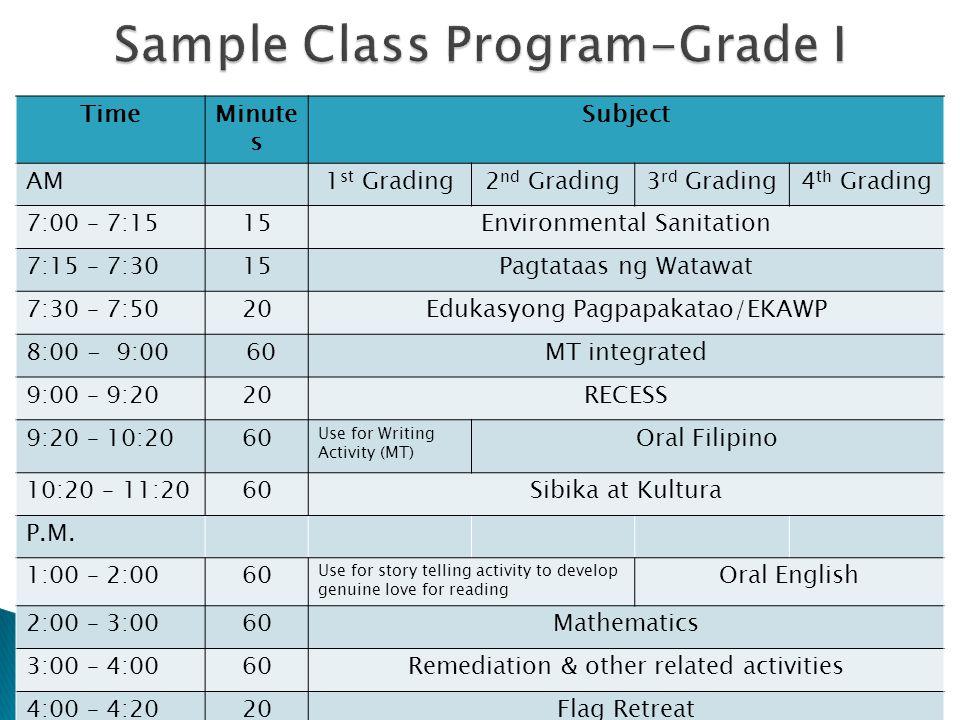 TimeMinute s Subject AM1 st Grading2 nd Grading3 rd Grading4 th Grading 7:00 – 7:1515Environmental Sanitation 7:15 – 7:3015Pagtataas ng Watawat 7:30 – 7:5020Edukasyong Pagpapakatao/EKAWP 8:00 - 9:00 60MT integrated 9:00 – 9:2020RECESS 9:20 – 10:2060 Use for Writing Activity (MT) Oral Filipino 10:20 – 11:2060Sibika at Kultura P.M.