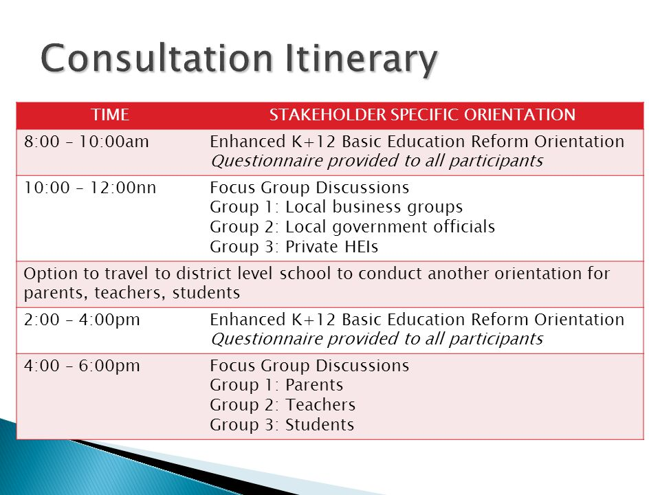 TIMESTAKEHOLDER SPECIFIC ORIENTATION 8:00 – 10:00amEnhanced K+12 Basic Education Reform Orientation Questionnaire provided to all participants 10:00 –