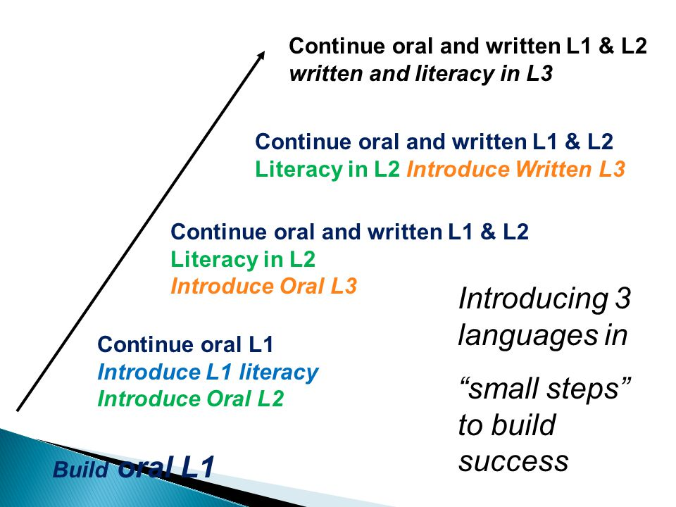 Build oral L1 Continue oral L1 Introduce L1 literacy Introduce Oral L2 Continue oral and written L1 & L2 written and literacy in L3 Continue oral and written L1 & L2 Literacy in L2 Introduce Written L3 Continue oral and written L1 & L2 Literacy in L2 Introduce Oral L3 Introducing 3 languages in small steps to build success