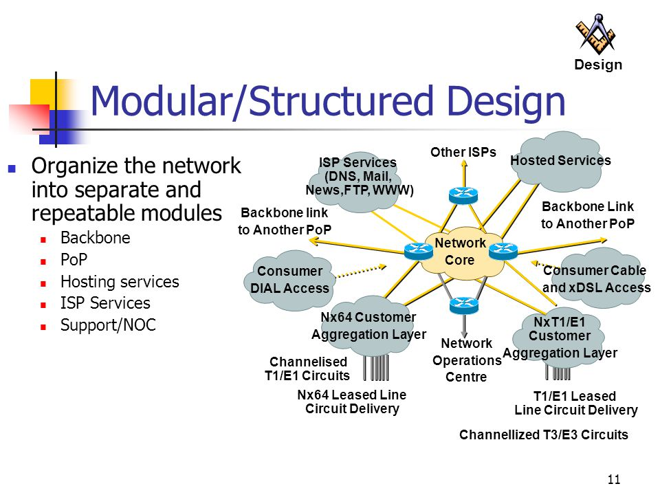 11 Modular/Structured Design Organize the network into separate and repeatable modules Backbone PoP Hosting services ISP Services Support/NOC Backbone Link to Another PoP Backbone link to Another PoP Nx64 Leased Line Circuit Delivery Channelised T1/E1 Circuits T1/E1 Leased Line Circuit Delivery Channellized T3/E3 Circuits Network Operations Centre Other ISPs Network Core Nx64 Customer Aggregation Layer Consumer DIAL Access ISP Services (DNS, Mail, News,FTP, WWW) NxT1/E1 Customer Aggregation Layer Consumer Cable and xDSL Access Hosted Services Design