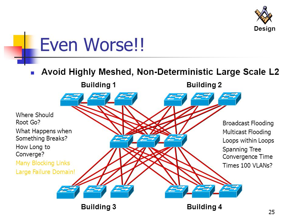 25 Even Worse!! Avoid Highly Meshed, Non-Deterministic Large Scale L2 Building 3 Building 4 Building 1Building 2 Where Should Root Go? What Happens wh