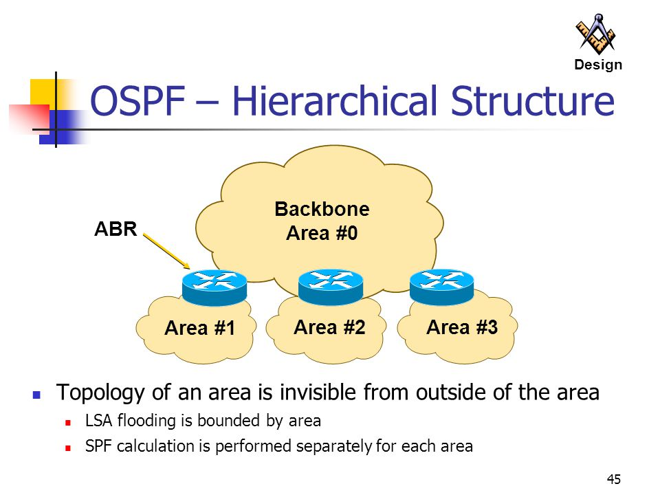 45 Backbone Area #0 Area #1 Area #2Area #3 ABR OSPF – Hierarchical Structure Topology of an area is invisible from outside of the area LSA flooding is bounded by area SPF calculation is performed separately for each area Design