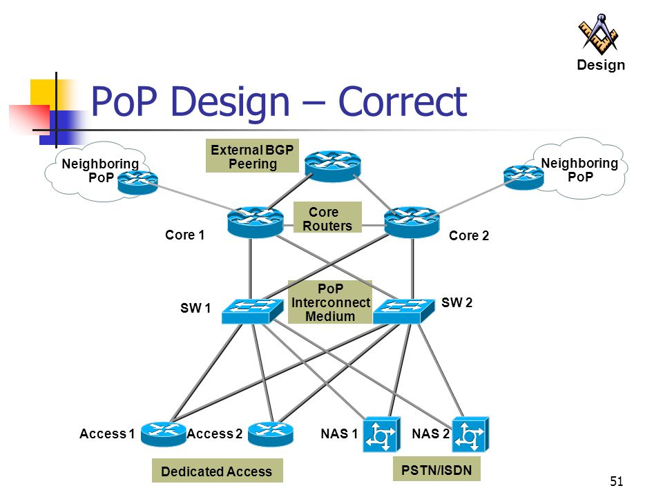 51 PoP Design – Correct PoP Interconnect Medium Neighboring PoP Dedicated Access PSTN/ISDN Core 1 Core 2 SW 1 SW 2 Access 1Access 2NAS 1NAS 2 External