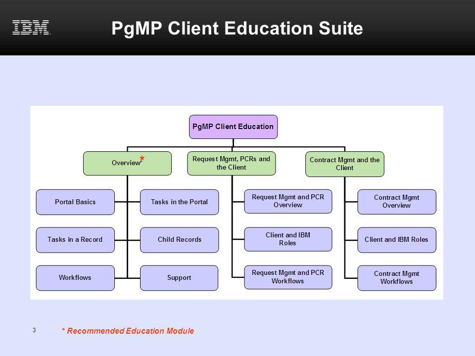 PgMP Client Education Suite * * Recommended Education Module 3
