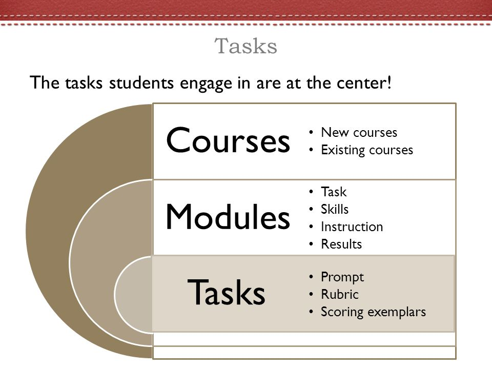 Tasks The tasks students engage in are at the center.