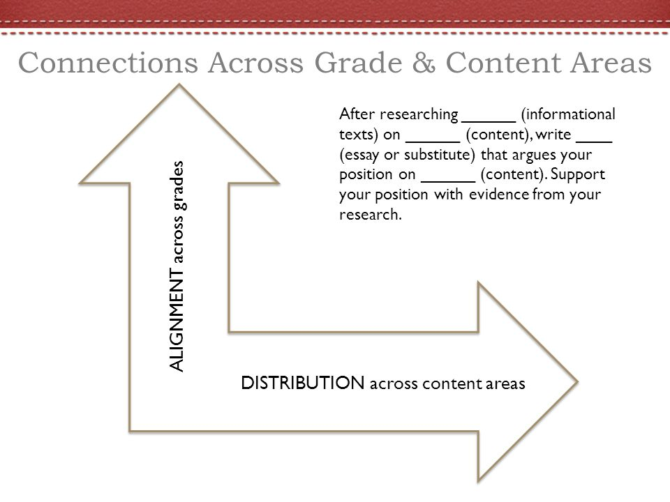 Connections Across Grade & Content Areas After researching ______ (informational texts) on ______ (content), write ____ (essay or substitute) that argues your position on ______ (content).