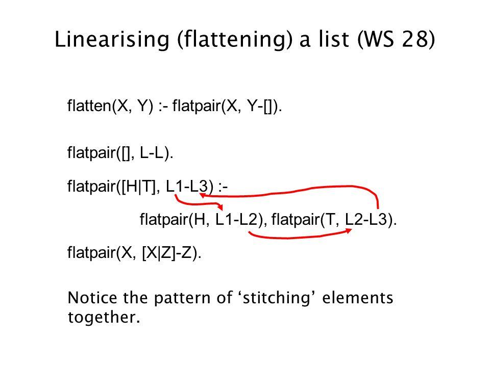 Linearising (flattening) a list (WS 28) flatten(X, Y) :- flatpair(X, Y-[]).