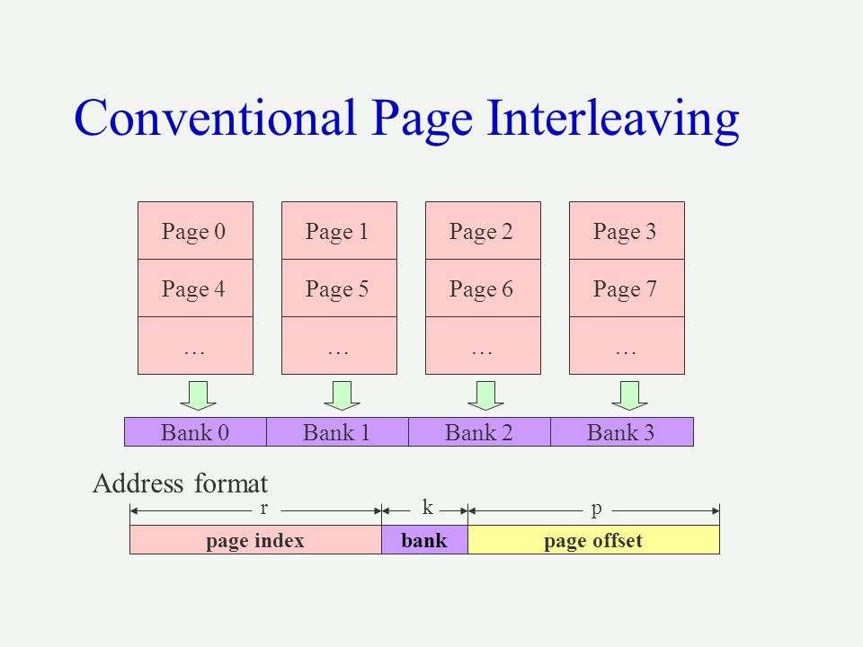 Conventional Page Interleaving Page 0Page 1Page 2Page 3 Page 4Page 5Page 6Page 7 ………… Bank 0 Address format Bank 1Bank 2Bank 3 page indexpage offsetba
