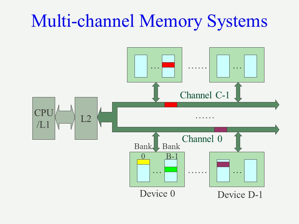 Device 0 Device D-1 …… Bank 0 Bank B-1 …… …… Channel C-1 …… Channel 0 Multi-channel Memory Systems CPU /L1 L2