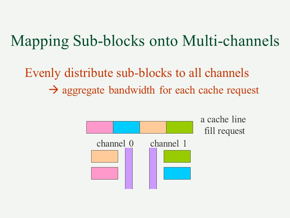 Mapping Sub-blocks onto Multi-channels Evenly distribute sub-blocks to all channels  aggregate bandwidth for each cache request channel 0channel 1 a cache line fill request