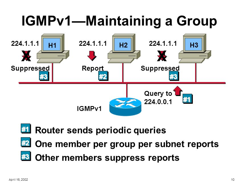 10April 16, 2002 IGMPv1—Maintaining a Group IGMPv1 #1 Router sends periodic queries Query to 224.0.0.1 #1 #2 One member per group per subnet reports 224.1.1.1 Report #2 #3 Other members suppress reports 224.1.1.1 Suppressed X #3 224.1.1.1 Suppressed X #3 H1 H2H3