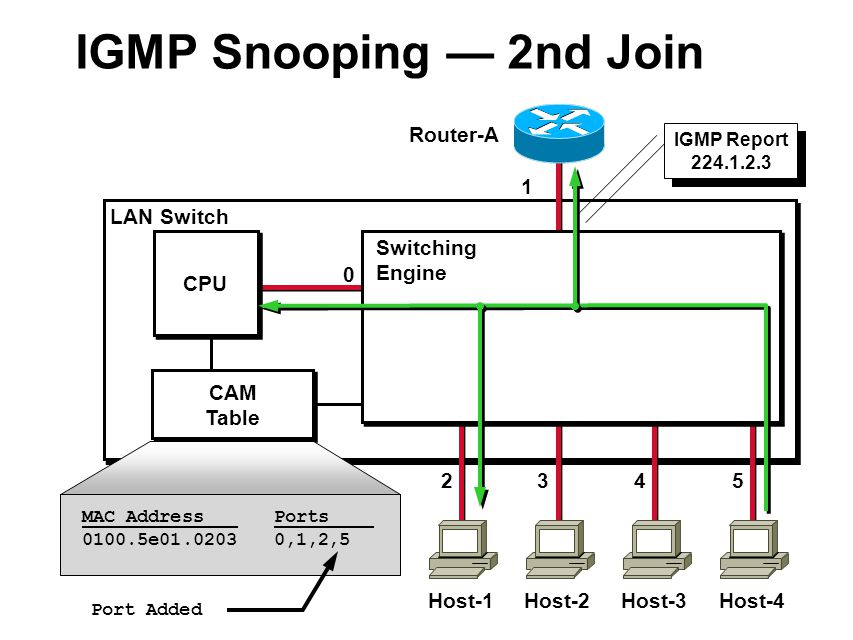 LAN Switch CAM Table 1 2 MAC Address Ports 0100.5e01.02030,1,2 IGMP Report 224.1.2.3 0 CPU Host-1 Router-A 3 Host-2 4 Host-3 5 Host-4 Switching Engine IGMP Snooping — 2nd Join,5 Port Added