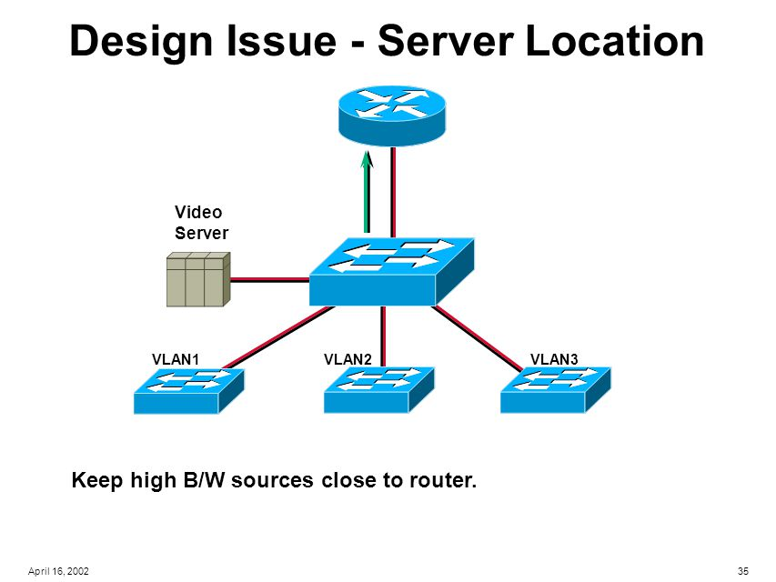 35April 16, 2002 Video Server VLAN1VLAN2VLAN3 Design Issue - Server Location Keep high B/W sources close to router.