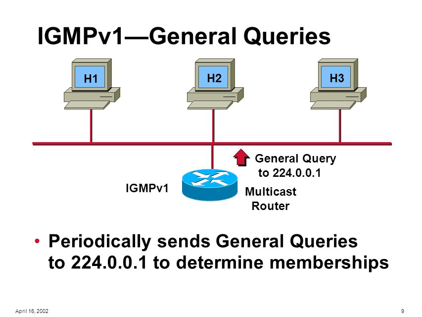 40April 16, 2002 Multicast Routing Dense-mode multicast routing Distance Vector Multicast Routing Protocol (DVMRP Multicast Open Shortest Path First (MOSPF) Protocol Independent Multicast – Dense Mode (PIM- DM) Sparse-mode multicast routing Core Based Trees (CBT) Protocol Independent Multicast – Sparse Mode (PIM- SM)